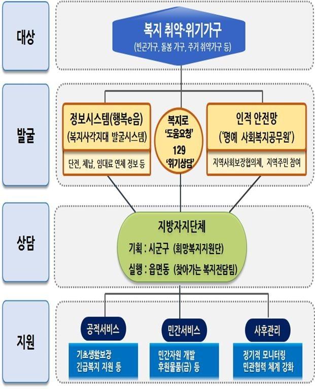 """""""제2 증평모녀 사건 막는다""""...명예 공무원 35만명 양성"""