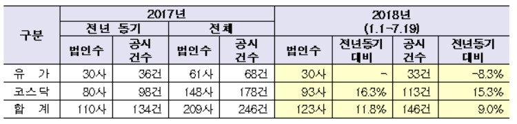 코스닥 최대주주 변경 93개사…화진 4회 '최다'