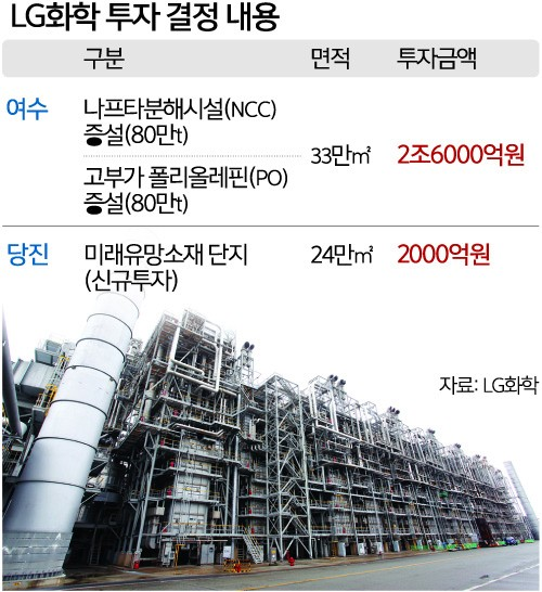 LG화학, 기초소재 분야 고도화 2조8000억 투자