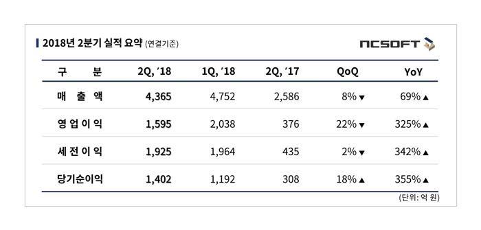 엔씨, '리니지M' 효과로 2분기 영업익 1595억…전년비 325%↑