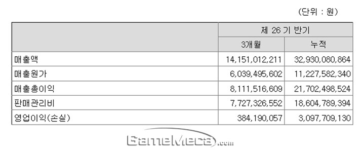 열혈강호 효과, 룽투코리아 2분기 매출 141억 원