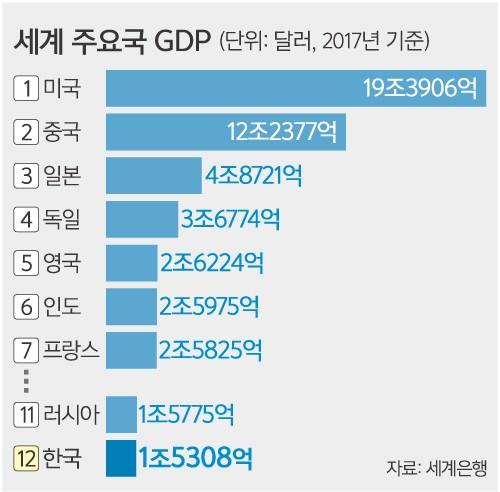 한국 GDP 순위 또 '뒷걸음'… 11→12위로