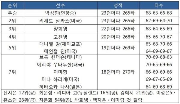 인디 위민 인 테크 챔피언십 최종순위
