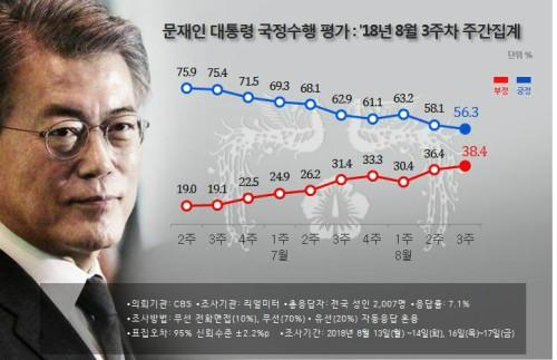 文 56.3%-민주 39.6%로 지지율 최저치…특검 연장 찬반 45.5% VS 41.3% 팽팽