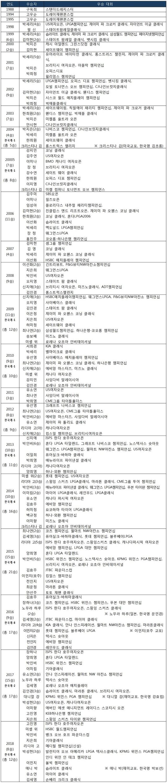LPGA 한국 선수 우승 기록 통산 204승