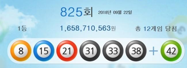 825회 로또 1등 당첨번호 '8, 15, 21, 31, 33, 38'