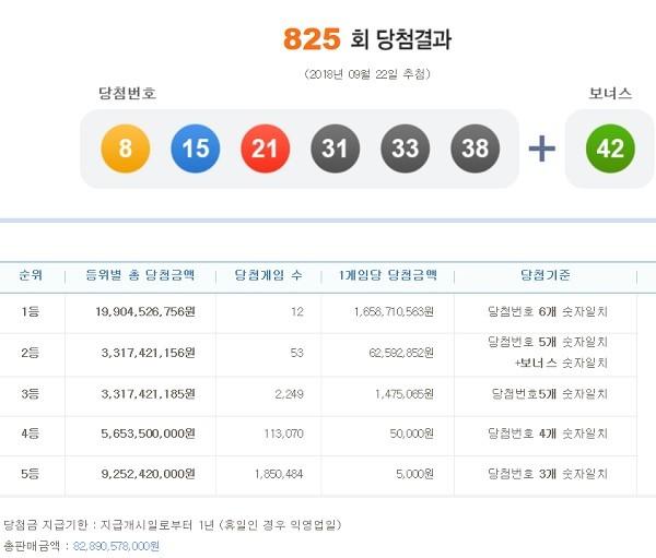 825회 로또 당첨번호 조회 '8, 15, 21, 31, 33, 38' 1등 12명 각 16억 원