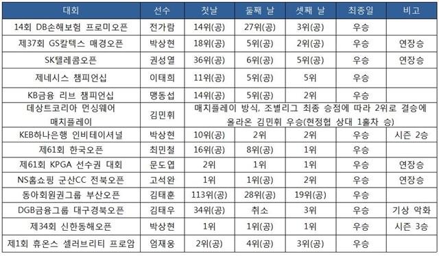 2018 KPGA 코리안투어 우승자 라운드별 성적(9월 23일 현재)