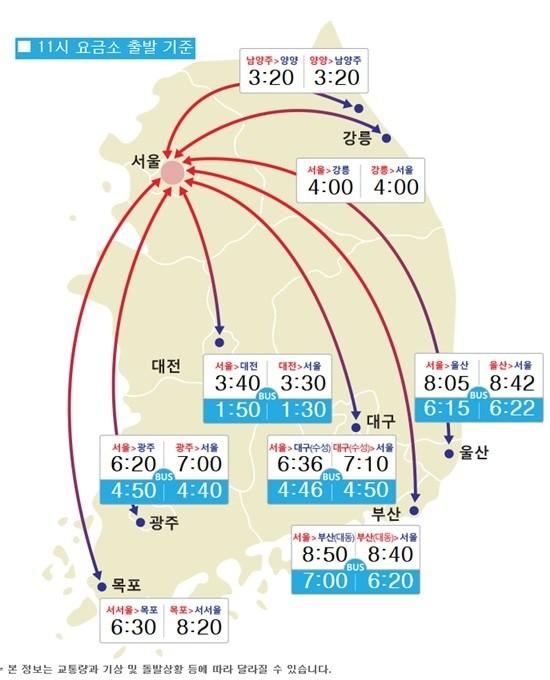추석 당일 고속도로교통상황 '정체 극심'…부산→서울 최대 9시간 이상