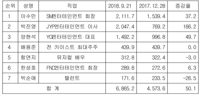 이수만·박진영 2천억대 부호됐다…'170억' 박순애는 누구