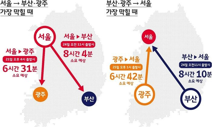 """""""서울→부산 24일 0시 빠르다…4시간16분"""""""
