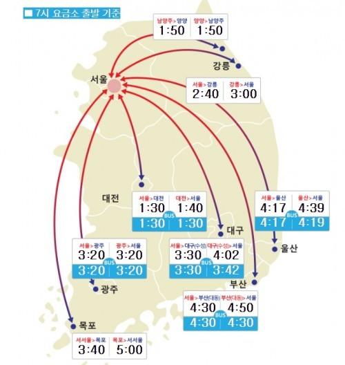25일 오전 7시 기준 부산→서울 4시간 50분