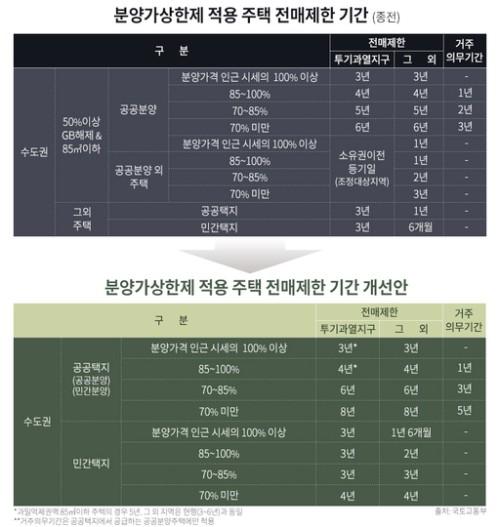 '무주택당첨기회 확대' …연휴 뒤 가을 분양시장 '포문'