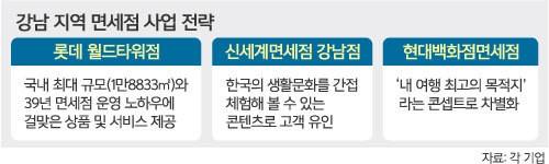 """""""롯데·신세계 면세점 나와라""""… 도전장 내민 현대 무역센터점"""