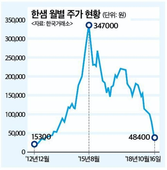 가구업계 1위 한샘, 3분기 어닝쇼크에 '털썩'