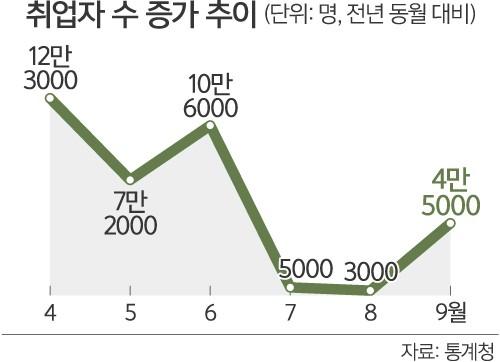 '추석효과' 고용률 소폭 개선…일자리 구조적 문제는 여전