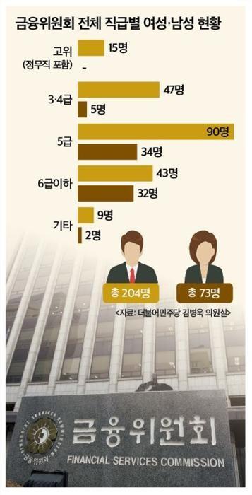 금융위 여성 고위공직자 0명…직급 오를수록 '유리천장' 여전