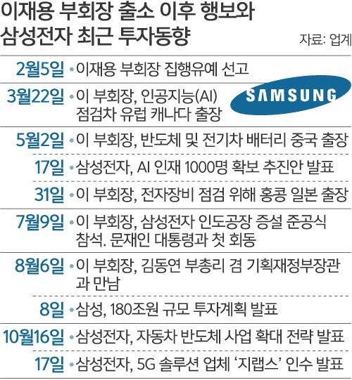 """""""신성장 동력 확보""""… 삼성, 망 분석 기업 '지랩스' 인수"""