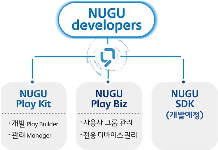 SKT, AI 오픈플랫폼 '누구 디벨로퍼스' 공개