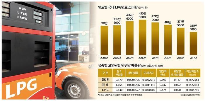 LPG 차량 제한 쟁점은?…'친환경·수급' 놓고 업계 격돌
