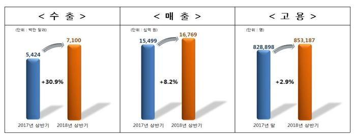 상반기 보건산업 수출 30.9% 증가…화장품 최다