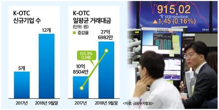 등록기업·거래대금↑…성장세 접어든 KOTC