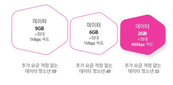 LGU+, 청소년 요금제 개편…3만3000원에 '데이터 무제한'