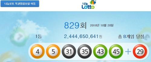 829회 로또복권 1등 당첨번호 4 5 31 35 43 45…8명에게 24억4465만원씩