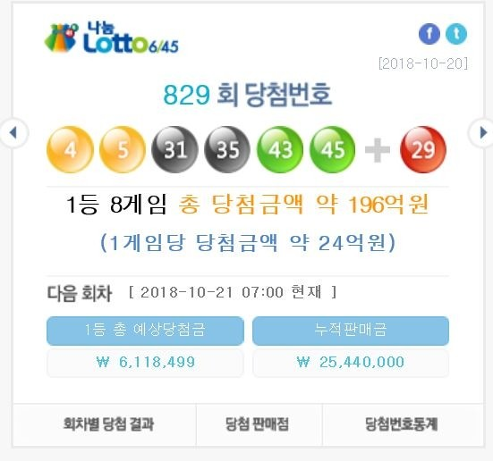 로또 1등 24억원..서울 2곳 등 당첨지역 8곳은