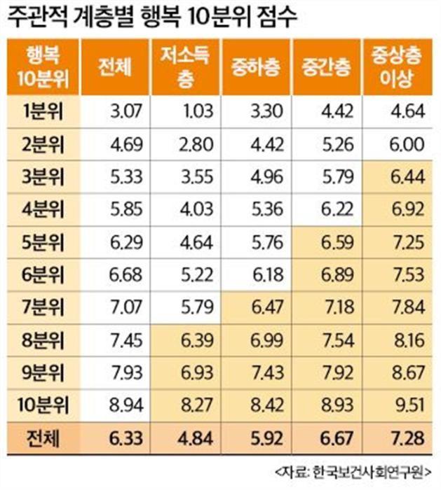 경제력과 행복지수 비례…저소득층 4.8, 중상층 7.2점
