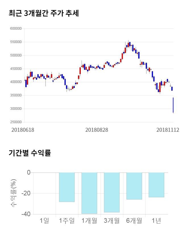 삼성바이오로직스, 전일 대비 약 7% 상승한 304,500원