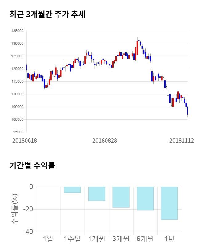 삼성물산, 전일 대비 약 4% 상승한 106,500원