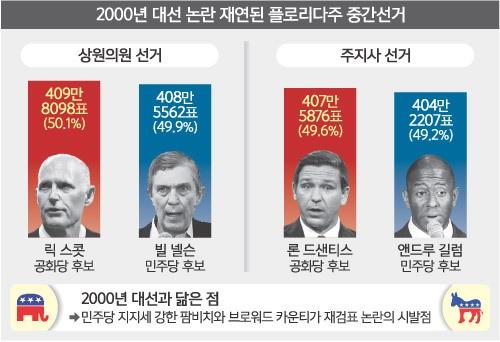 美 재검표 시끌…'2000년 대선 논란' 재연 조짐
