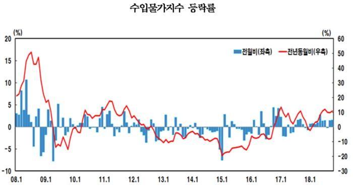 '환율·유가' 영향에 10월 수출입물가 동반상승