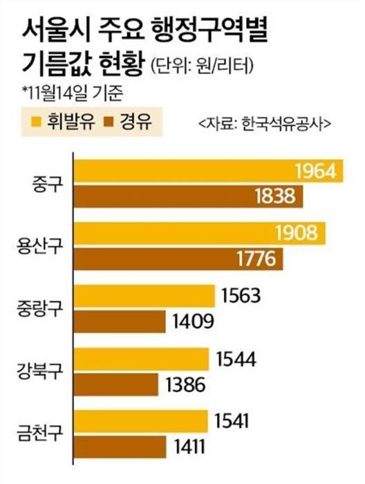 """유류세 인하 일주일…천차만별 기름값에 """"체감효과 적다"""""""