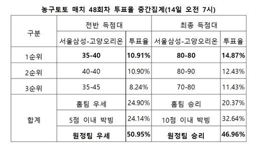 """농구팬 46% """"오리온, 삼성 상대로 연패 끊어낼 것"""""""