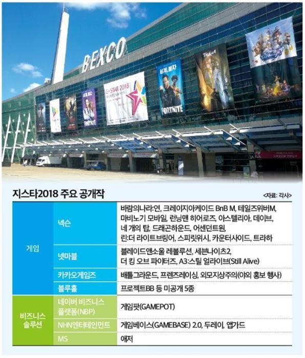 (지스타2018)'지스타 2018' 개막 D-1, 게임 열기 '고조'