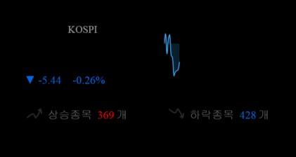 코스피 0.18p