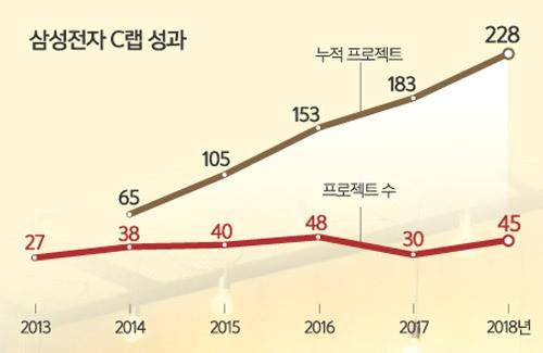 사장될 아이디어 살려 사장 육성… '삼성 창업의 요람'