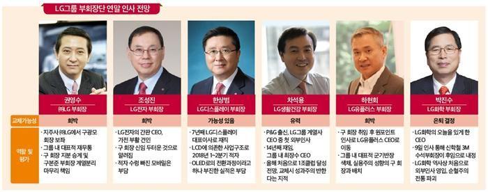 LG, 연말인사 임박…부회장단 거취 촉각
