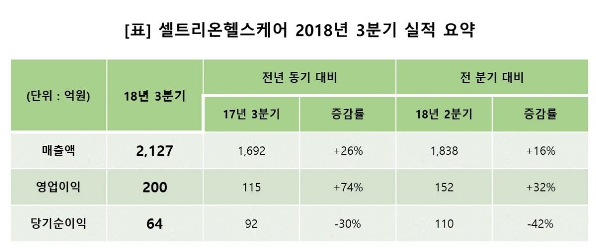 셀트리온헬스케어, 3분기 영업익 200억원…'어닝 서프라이즈'