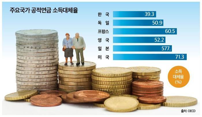 """(국민연금 개혁, 공론화 절실)""""세대·계층 아우르는 사회적 대화 필요"""""""