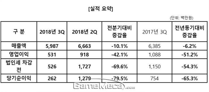신규 매출원 부재, 엠게임 3분기 매출 6.2% 하락