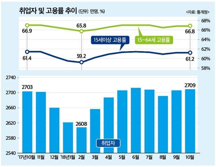 고용 악화에 금리인상 부담 커진 한국은행