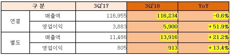 한화, 3분기 영업익 5900억…전년비 52% 증가