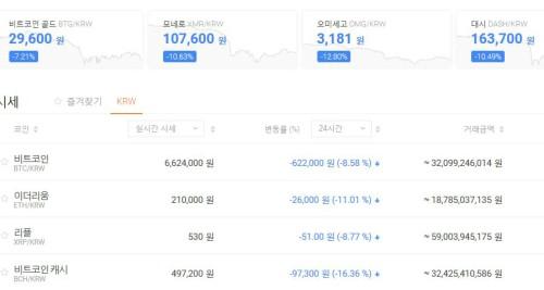 비트코인·암호화폐 폭락…연중 최저치 기록 '국내 거래값도 급격한 하락세'