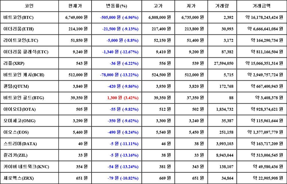 11월 15일 10시 30분 비트코인(-6.96%), 비트코인 골드(3.42%), 카이버 네트워크(-13.24%)