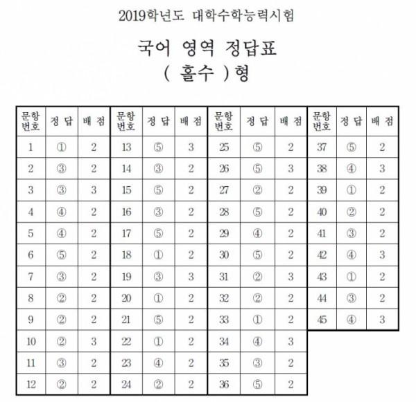 국어 영역 정답(홀수형·짝수형)