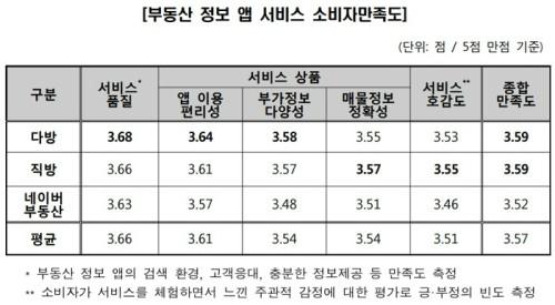 3명 중 1명 '부동산 앱 허위·미끼' 경험…'직방' 정확도 가장 높아