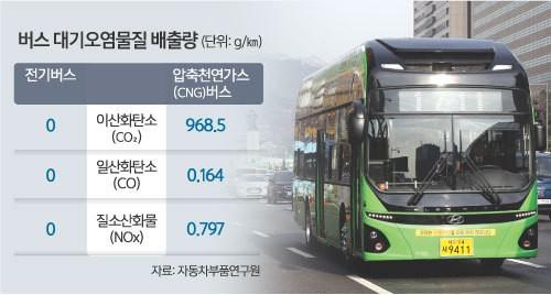 전기 시내버스 2025년까지 3000대 도입